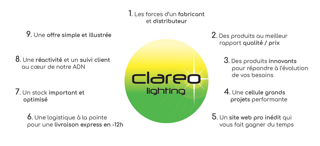 les 9 points forts CLAREO